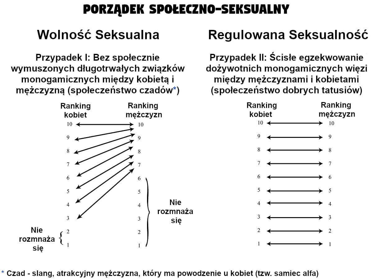 Naturalistyczny i hipergamiczny porządek społeczno-seksualny