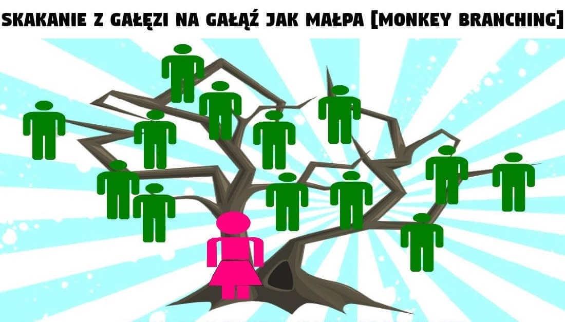 Skakanie z gałęzi na gałąź jak małpa - Monkey Branching